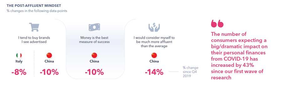 dati a confronto sul consumatore digitale: tendenza al risparmio